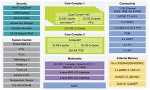 Nxp I Mx 8m Nano Is A Power M7