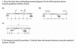 How To Draw Shear Force And Bending Moment Diagram Of Cantilever Beam