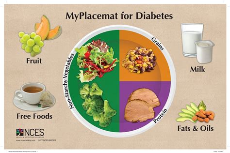 nces myplacemat  diabetes