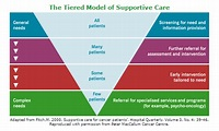 Models of supportive care | EdCaN