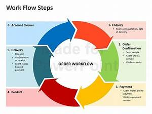 Image Result For Sales Workflow Template Editable