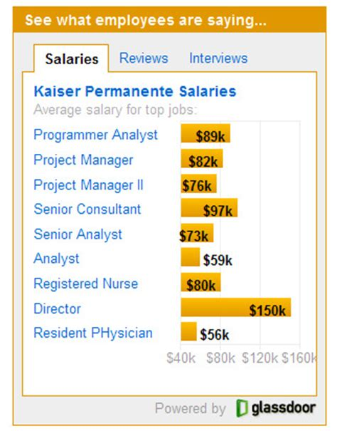 glass door salaries glassdoor salaries