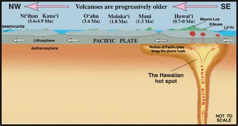Diagram Of Hotspot by Plate Tectonics And The Hawaiian Spot