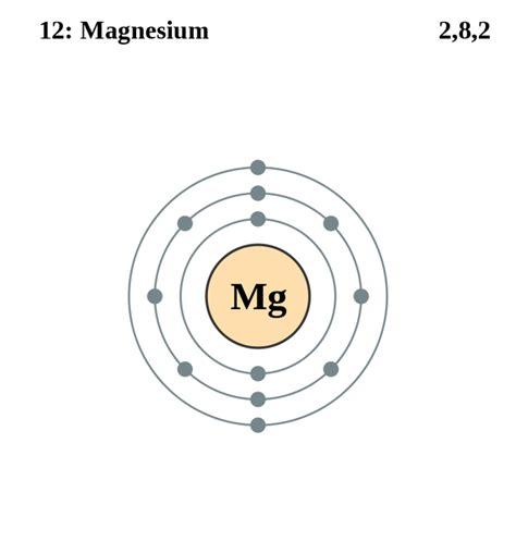 Orbital Diagram For Magnesium
