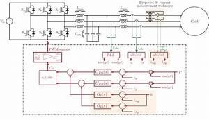 Control Scheme Of A Grid