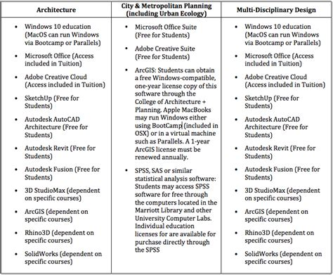 computer requirements college  architecture planning