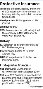 .insurance company address, phone number, lancer insurance company how to go?, lancer insurance company location, lancer insurance contact, address, 370 west park avenue long beach, ny 11561 nweyork, ny united states , united states insurance companies, new york,ny. Finance vets angle for control of Protective Insurance - Indianapolis Business Journal