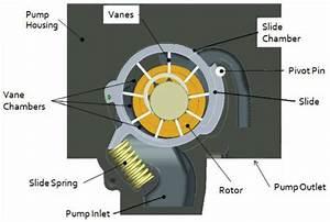 Fluid Pump Schematic : schematic of variable displacement vane pump vdvp 5 ~ A.2002-acura-tl-radio.info Haus und Dekorationen