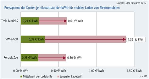 Elektroauto Verbrauch Stromkosten by Elektroauto Ladetarife Studie Warnt Vor Kostenfallen
