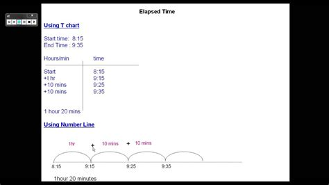 3rd Grade Common Core Math ,elapsed Time Youtube