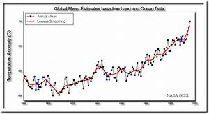 The Global Temperature Record Is A Complete Fake | The ...