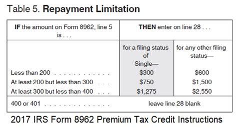 irs repayment plan form irs limits on aca advance premium tax credit repayment