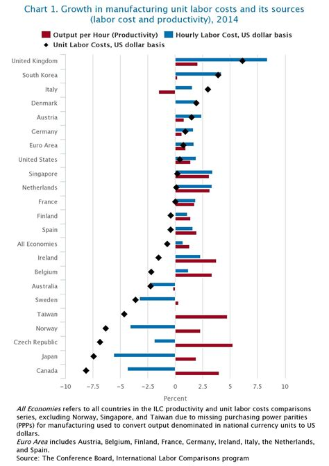 International Comparisons Of Manufacturing Productivity