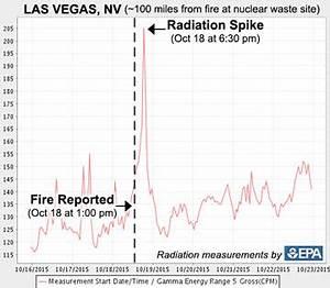Wow Damage Charts Nuclear Fire Erupts At Radioactive Facility Near Major