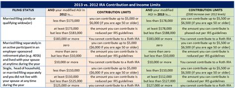 roth ira contribution limits based  filing status