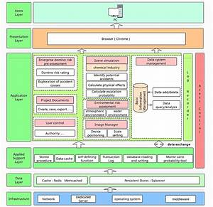 Software System Architecture Diagram