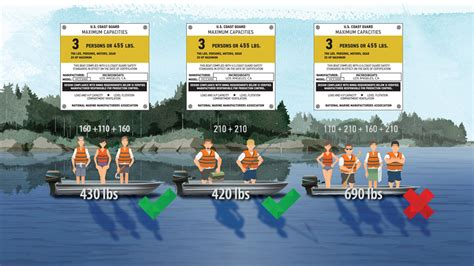 Boat Capacity Rules by Boat Capacity And Horsepower Recommendations Boatsmart