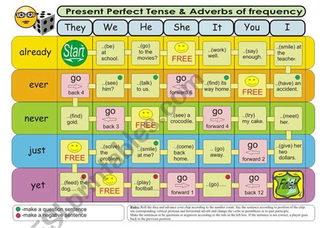 Present Perfect Tense & Adverbs Of Frequency Board Game 2