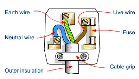 Pin Plug Wiring Diagram