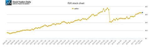 Reynolds American Price History  Rai Stock Price Chart. Millenia Mall Jewelry Stores Air Con Units. Online Colleges In Jacksonville Fl. Design Your Own Webpage Calgary Walkin Clinics. Social Media Marketing Forum. Hotels Near Grove City Premium Outlets Pa. Cleveland Clinic Prostate Cancer. Supplier Evaluation Risk Rating. Best Web Content Management Cable Tucson Az