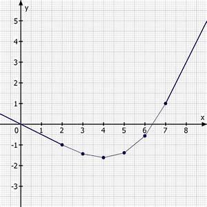 Abstand Zweier Funktionen Berechnen : geraden berechnete ganzrationale funktion durch mehrere geradensst cke ann hren mathelounge ~ Themetempest.com Abrechnung