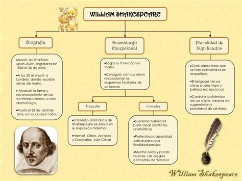 William Shakespeare Resumen De Obras by William Shakespeare