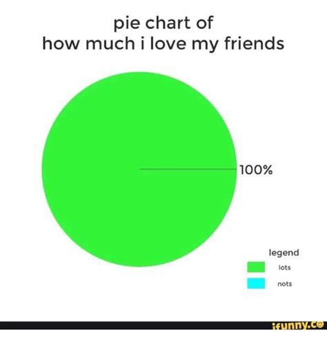 Pie Meme Pie Chart Memes Of 2017 On Sizzle Pied