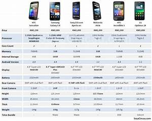 By The Numbers Android Smart Phone Comparison