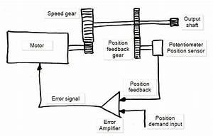 Servo Motor Basics