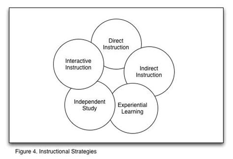 Five Instructional Strategies, Is There Any The Best?  Step To Improve Better