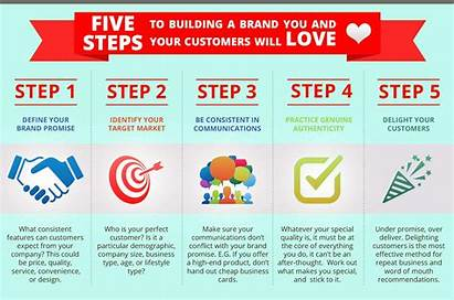 Brand Building Steps Facts Importance