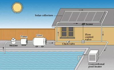 How Make Diy Pool Heater Understand Solar