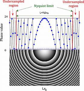 Spatial Discretization And Phase Profile Of A  Modulo