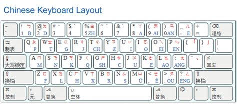 how to type in chinese type chinese letters keyboard docoments ojazlink