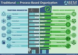 Traditional Management Vs Business Process Management Bem