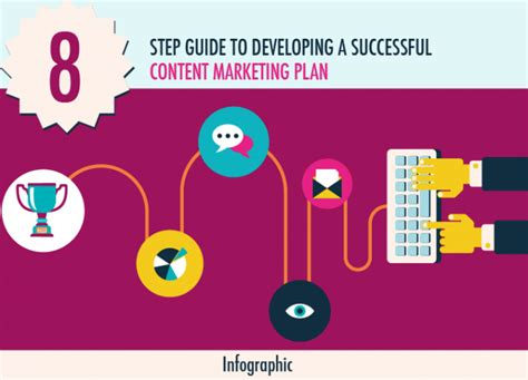 8 Step Guide To A Successful Content Marketing Plan [infographic]  Pulse Blog