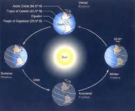 day of seasons 2017 and 2018 fall equinox winter solstice equinox summer