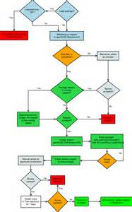 Triage Sheet Template Computer Preventive Maintenance Process Flow Chart Pictures To Pin On Pinsdaddy