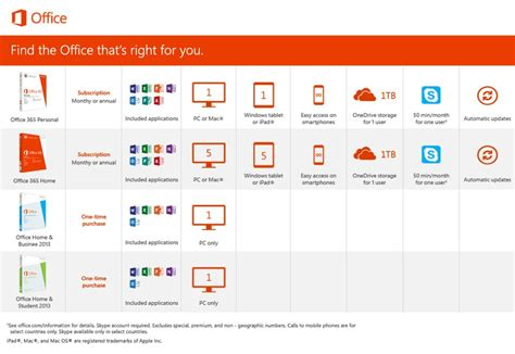Office 365 License Comparison by Microsoft Office 365 Personal 1 User 1 Year