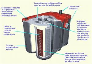 Peut On Recharger Une Batterie Sans Entretien : les batteries par campingcar bricoloisirs ~ Medecine-chirurgie-esthetiques.com Avis de Voitures