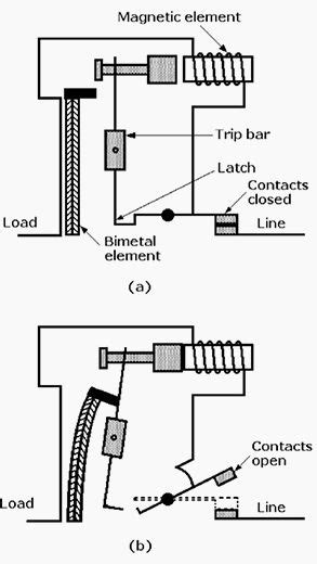 thermal magnetic circuit breaker trip latch operation