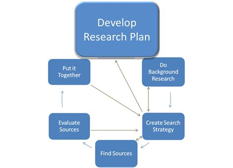research plan faq develop a research plan college of dupage library