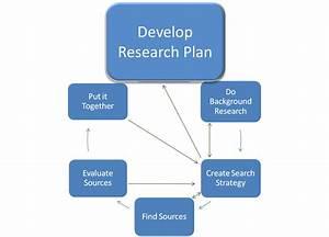 Faq  Develop A Research Plan