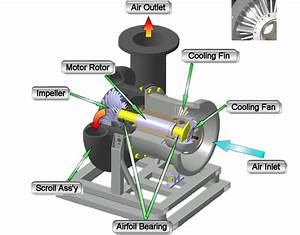 Turbo Blower Technology