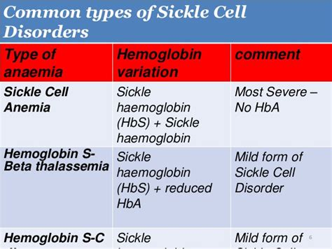 Diagnosis Sickle Cell Anemia