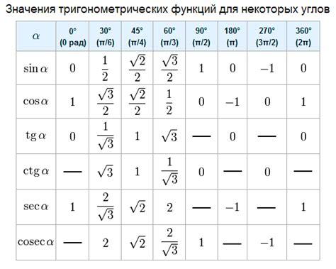 таблица углов в градусах и радианах