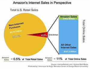 Amazon 39 S Internet Sales In Perspective Mercatus Center