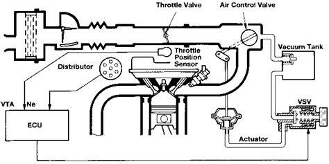 Hvac System Diagram 1991 Toyotum Mr2 by Teknologi Toyota Acis Toyota Surabaya