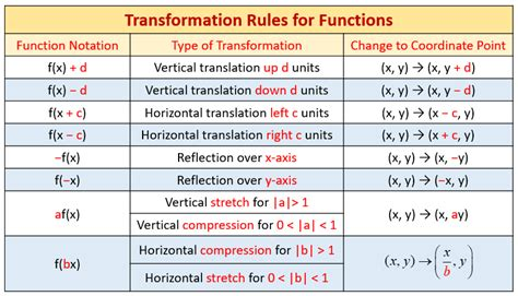 horizontal  vertical graph stretches  compressions
