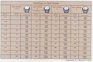 METRIC BOLT TORQUE CHARTS - Google Search USEFUL CHARTS